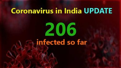 Photo of Coronavirus in India UPDATE- 206 infected so far