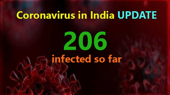 Coronavirus in India UPDATE- 206 infected so far