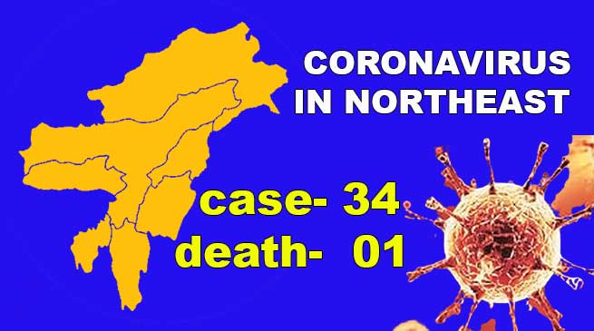 Coronavirus in Northeast: 34 covid-19 cases, 1 death