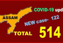 Photo of Coronavirus: 122 new cases of Covid-19 registered in Assam