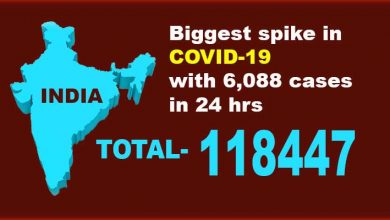 Photo of India: Biggest spike in COVID-19 with 6,088 cases, tally reaches 1,18,447