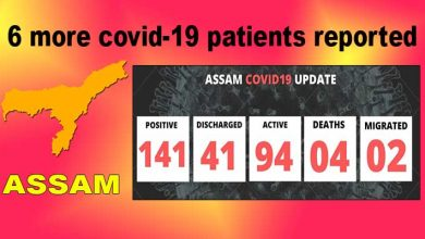 Photo of Assam:6 more Covid-19 patients reported, total count goes to 141