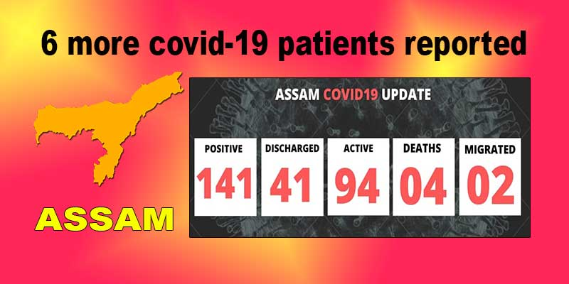 Assam:  6 more Covid-19 patients reported, total count goes to 141