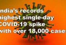 Photo of India's records highest single-day COVID-19 spike with over 18,000 cases