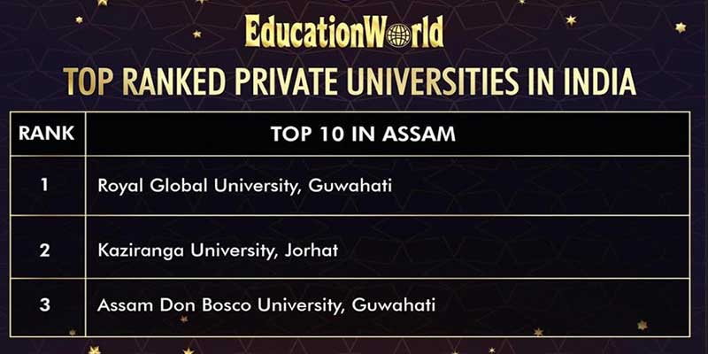Assam: Royal Global University Ranked Number no.1 in Assam by EW India