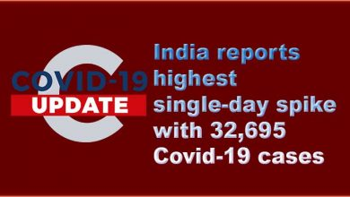Photo of Coronavirus: India reports highest single-day spike with 32,695 Covid-19 cases